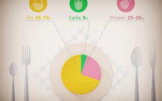 Углеводы: список продуктов, правила здорового сбалансированного питания